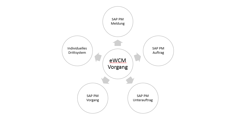 Integration des eWCM in SAP PM