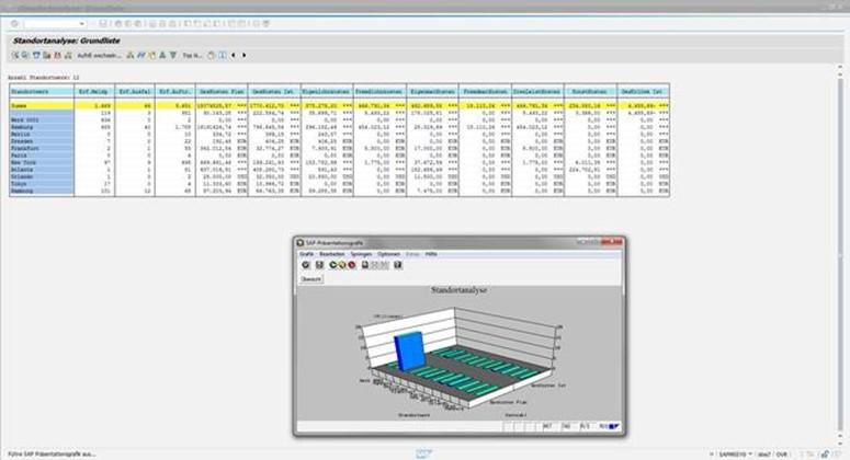 Logistikinformationssystem: Early Watch System