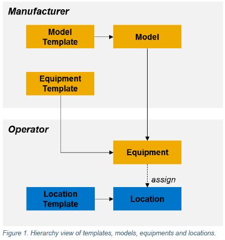 SAP AIN in der Praxis - Operator und Manufacter