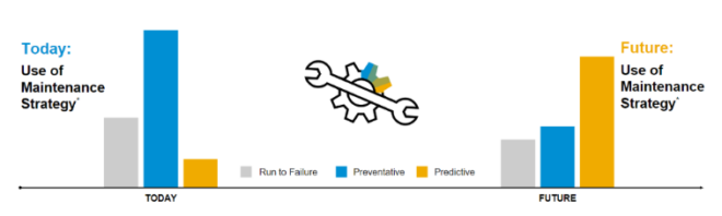 Die Rolle von Predictive Maintenance im Asset Management.