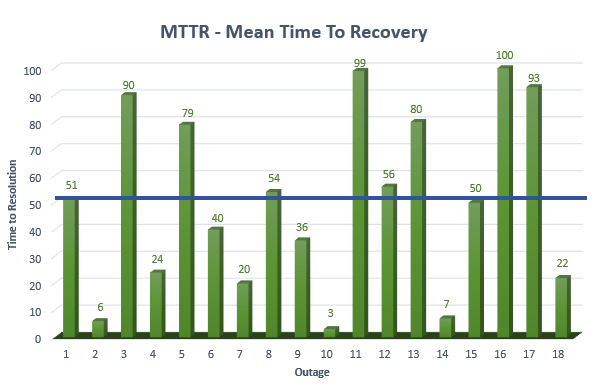 Beispiel: Mean Time to Recovery Diagramm